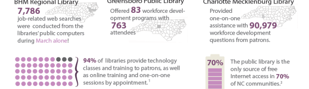 Public Libraries and Workforce Development in NC (2012-2013)