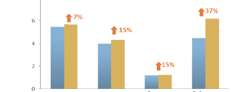 North Carolina compared to peers: FY2011 Public Library Survey