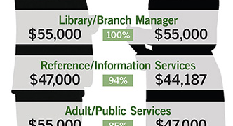 2014 Librarian Salary Survey from Library Journal