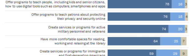 Pew Report: Libraries at the Crossroads